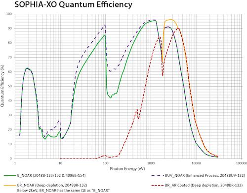 SOPHIA XO QE graph