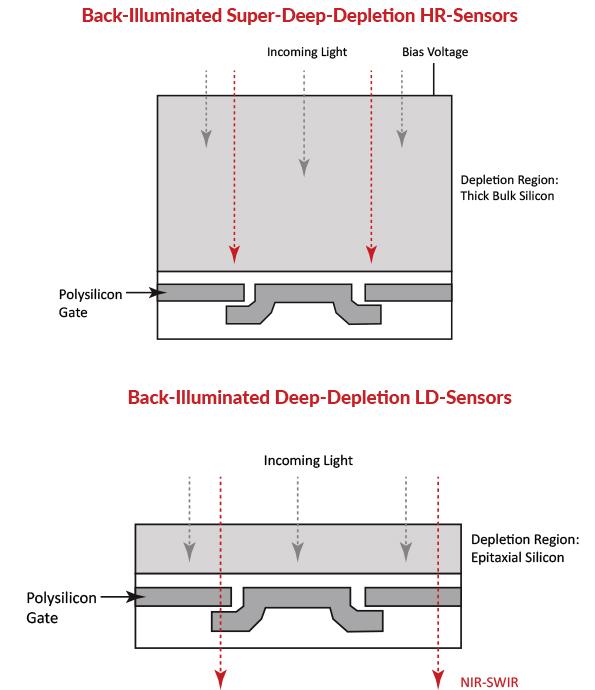 revolutionary sensors
