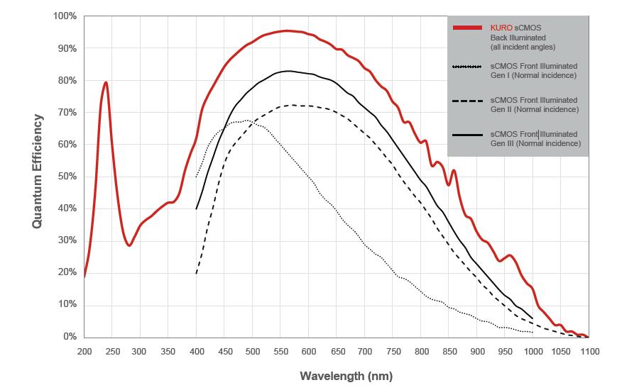 QE curve graph