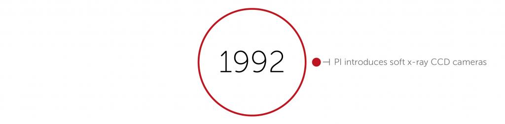 1992 accomplishments