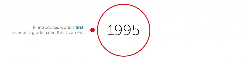 1995 accomplishments