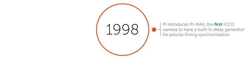 1998 accomplishments