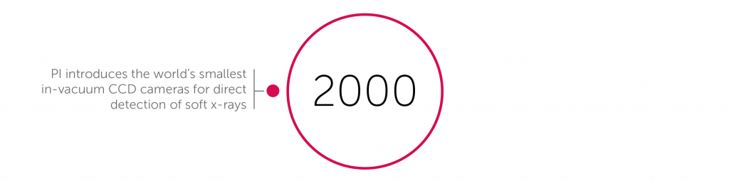 2000 accomplishments