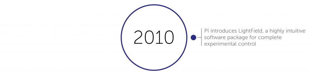 2010 accomplishments