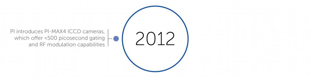 2012 accomplishments