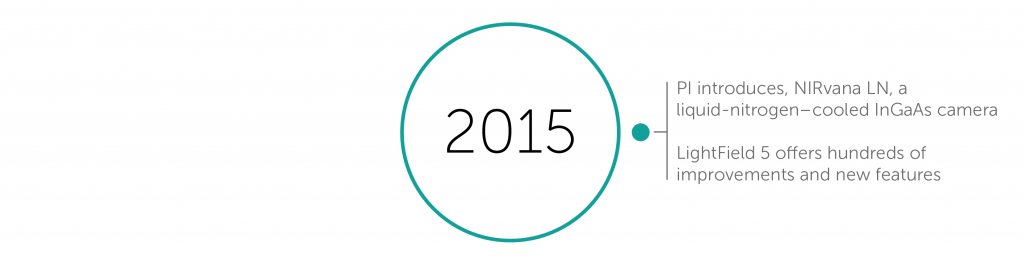 2015 accomplishments