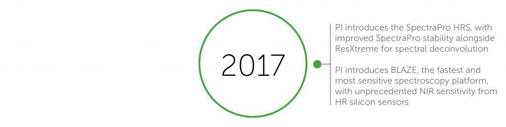 2017 accomplishments