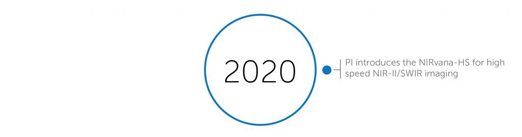 2020 accomplishments